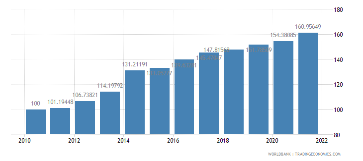 central african republic consumer price index 2005  100 wb data
