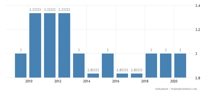 central african republic cpia economic management cluster average 1 low to 6 high wb data