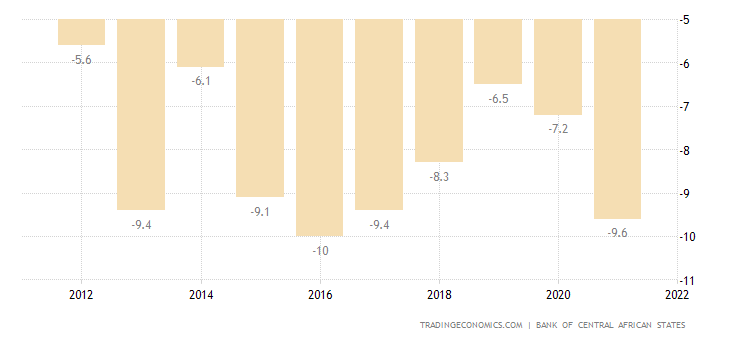 Central African Republic Current Account to GDP
