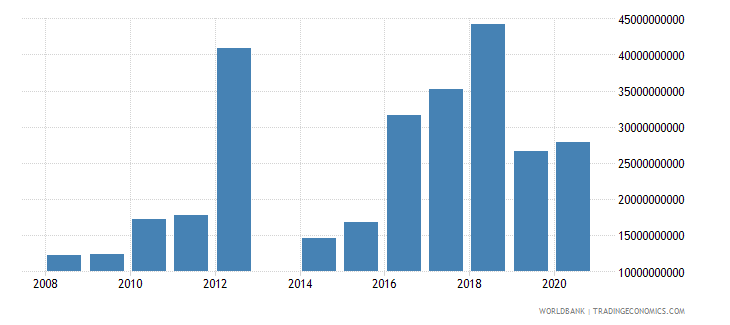 central african republic customs and other import duties current lcu wb data