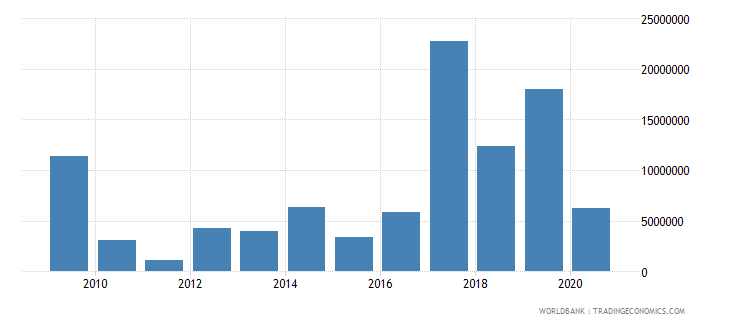 central african republic debt service on external debt public and publicly guaranteed ppg tds us dollar wb data