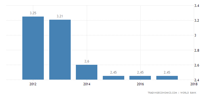 Deposit Interest Rate in Central African Republic
