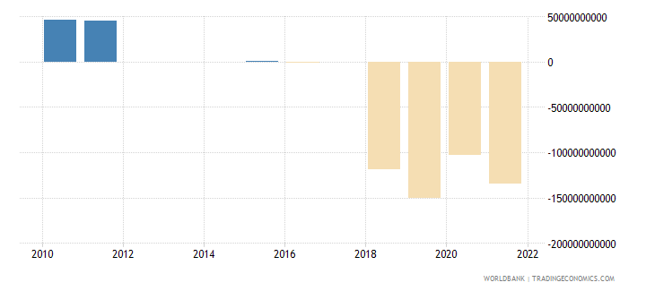 central african republic discrepancy in expenditure estimate of gdp current lcu wb data
