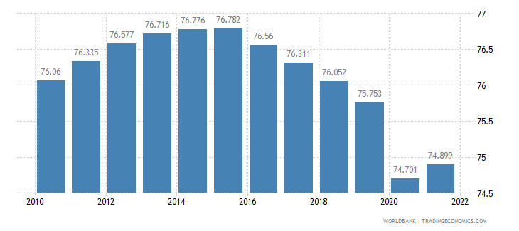 central african republic employment to population ratio 15 plus  male percent wb data
