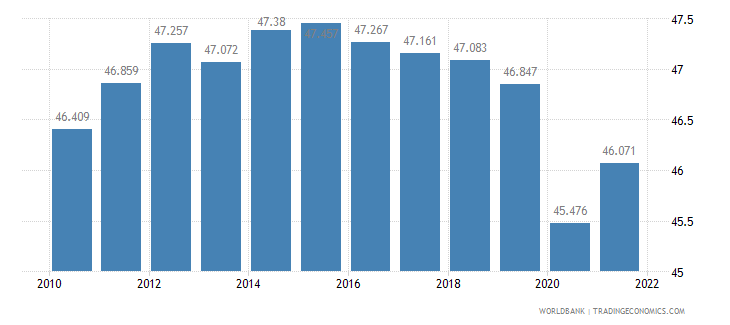 central african republic employment to population ratio ages 15 24 female percent wb data