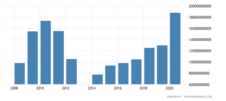 central african republic expense current lcu wb data