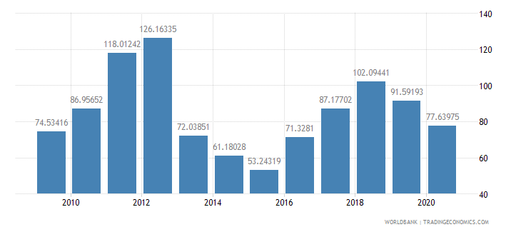 central african republic export value index 2000  100 wb data