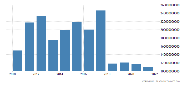 central african republic exports of goods and services constant lcu wb data