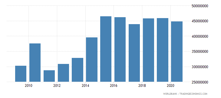 central african republic external debt stocks public and publicly guaranteed ppg dod us dollar wb data