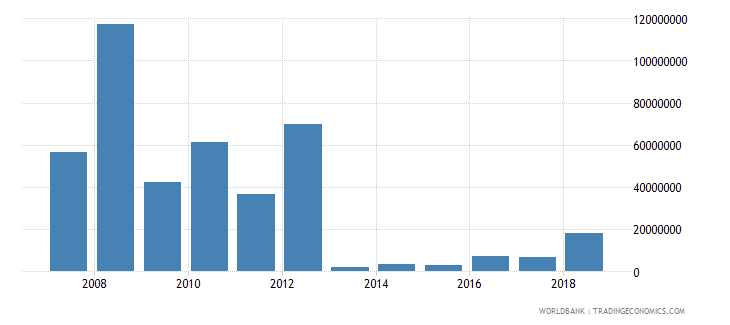 central african republic foreign direct investment net inflows in reporting economy drs us dollar wb data