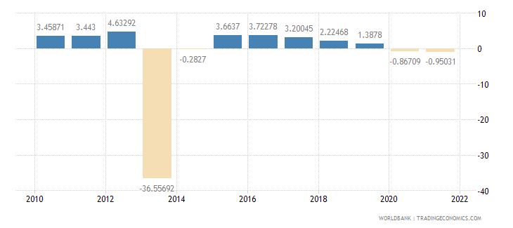 central african republic gdp per capita growth annual percent wb data