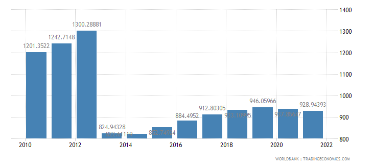 central african republic gdp per capita ppp constant 2005 international dollar wb data