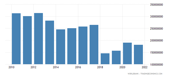central african republic general government final consumption expenditure constant 2000 us dollar wb data