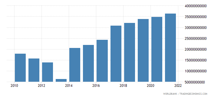 central african republic gross capital formation current lcu wb data