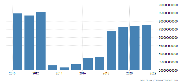central african republic gross domestic income constant lcu wb data