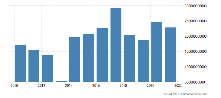 central african republic gross fixed capital formation current lcu wb data