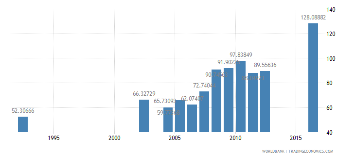 central african republic gross intake rate in grade 1 total percent of relevant age group wb data