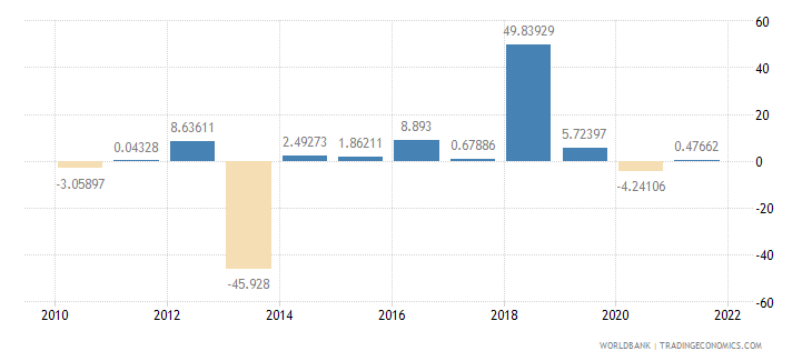 central african republic household final consumption expenditure annual percent growth wb data