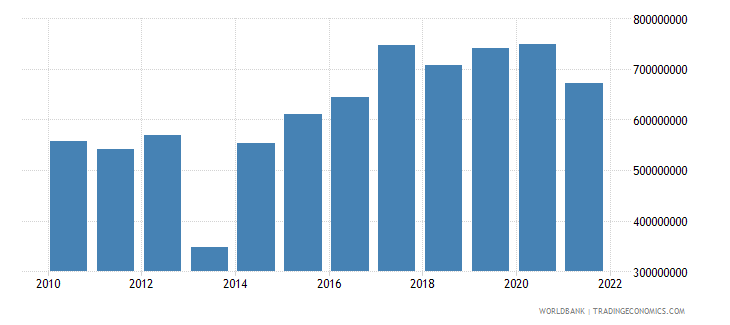 central african republic imports of goods and services constant 2000 us dollar wb data