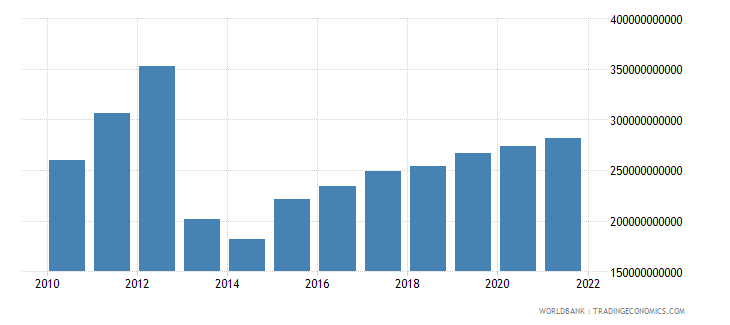 central african republic industry value added current lcu wb data