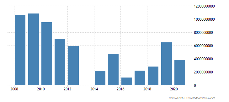 central african republic interest payments current lcu wb data
