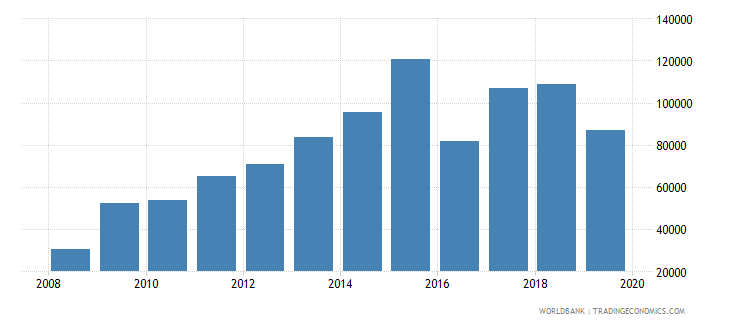 central african republic international tourism number of arrivals wb data