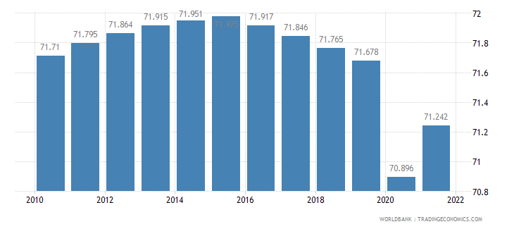 central african republic labor participation rate total percent of total population ages 15 plus  wb data