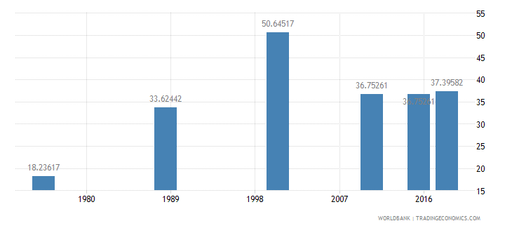 central african republic literacy rate adult total percent of people ages 15 and above wb data