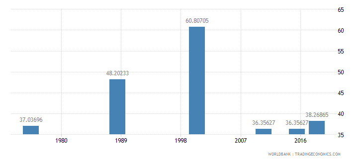 central african republic literacy rate youth total percent of people ages 15 24 wb data