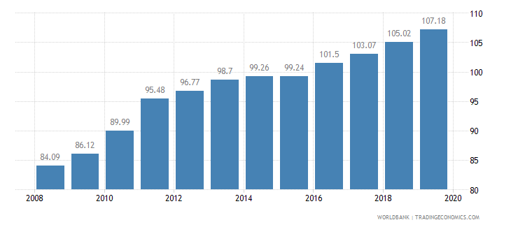 central african republic livestock production index 1999 2001  100 wb data