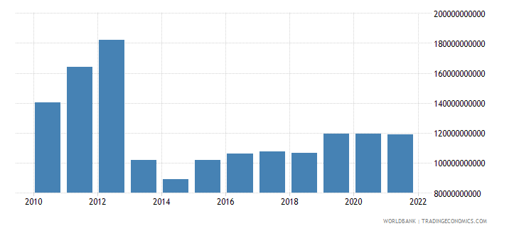 central african republic manufacturing value added constant lcu wb data