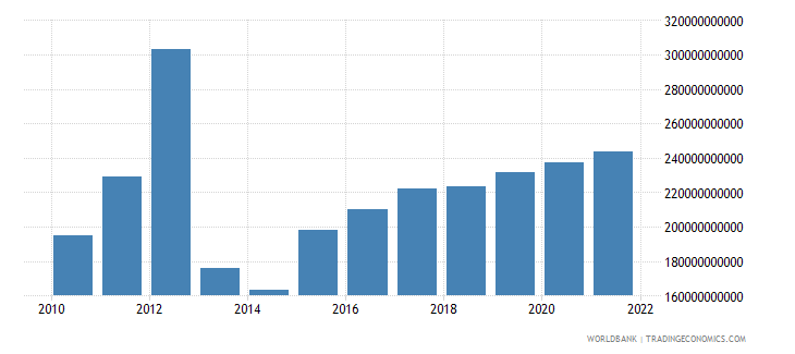 central african republic manufacturing value added current lcu wb data