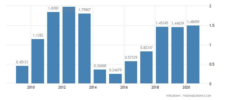 central african republic merchandise imports by the reporting economy residual percent of total merchandise imports wb data