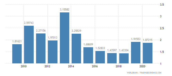 central african republic military expenditure percent of gdp wb data