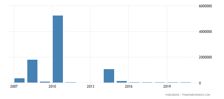 central african republic net bilateral aid flows from dac donors austria us dollar wb data