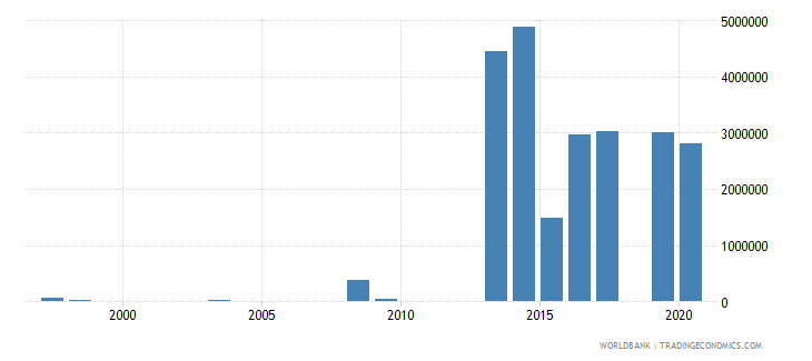 central african republic net bilateral aid flows from dac donors denmark us dollar wb data