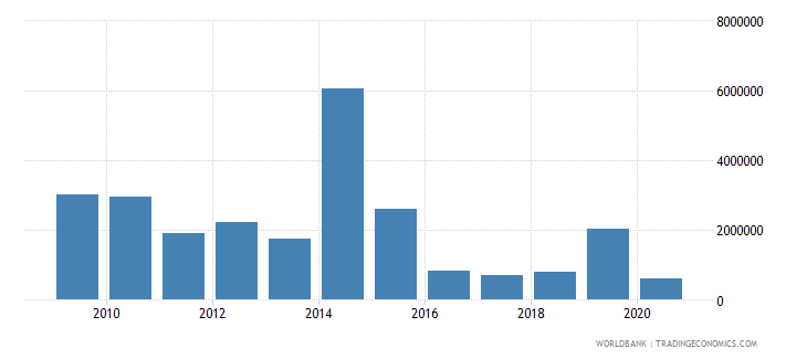 central african republic net bilateral aid flows from dac donors finland us dollar wb data