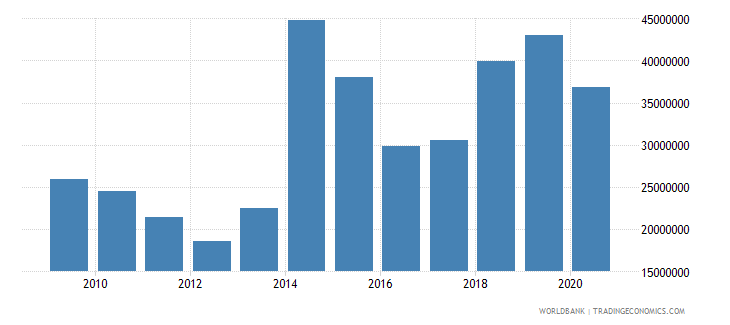 central african republic net bilateral aid flows from dac donors france us dollar wb data
