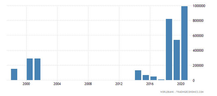 central african republic net bilateral aid flows from dac donors portugal us dollar wb data