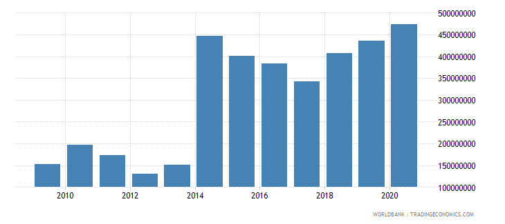 central african republic net bilateral aid flows from dac donors total us dollar wb data