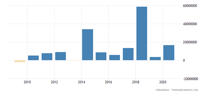central african republic net financial flows multilateral nfl us dollar wb data