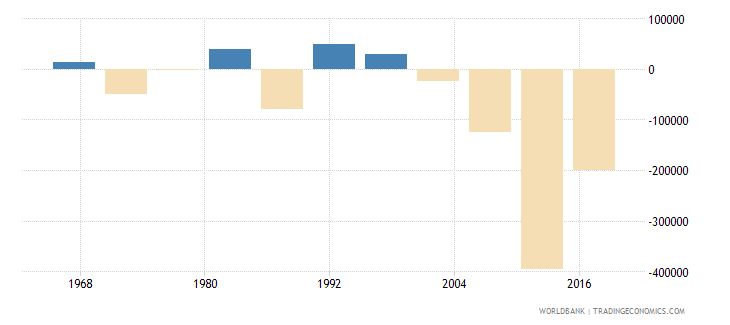central african republic net migration wb data