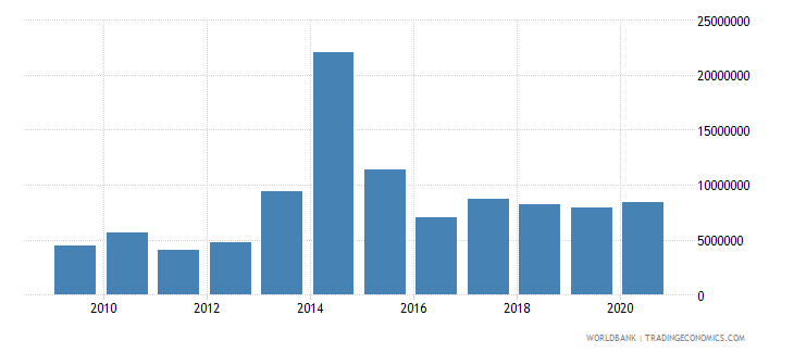 central african republic net official flows from un agencies unicef us dollar wb data