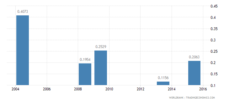 central african republic nurses and midwives per 1 000 people wb data