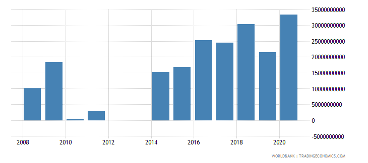 central african republic other expense current lcu wb data