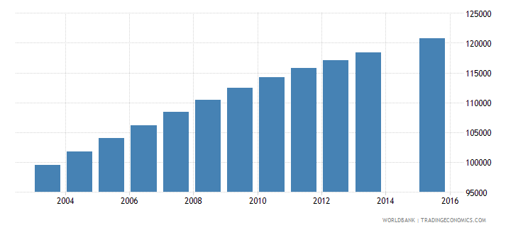 central african republic population age 13 total wb data