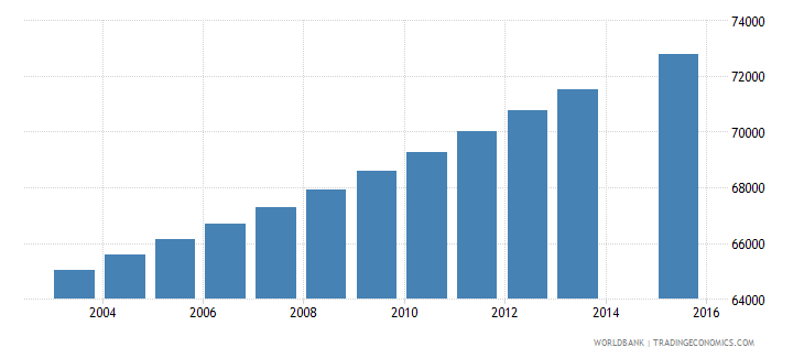 central african republic population age 2 female wb data