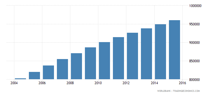 central african republic population ages 10 17 total wb data