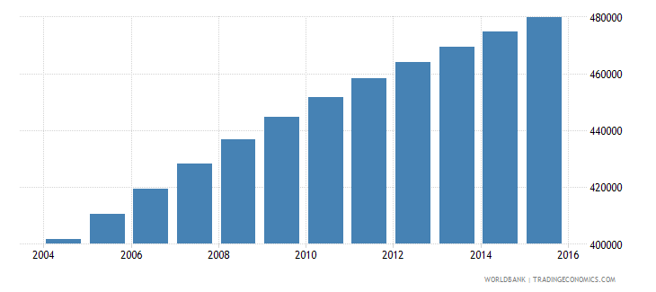 central african republic population ages 12 15 total wb data