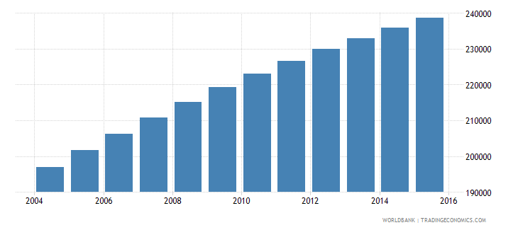 central african republic population ages 13 16 female wb data